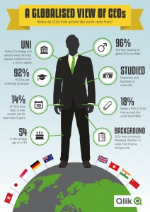 Where do CEOs come from? interaktive QlikView Applikation