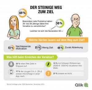 """Qlik/Emnid Infografik """"Vorsätze"""""""