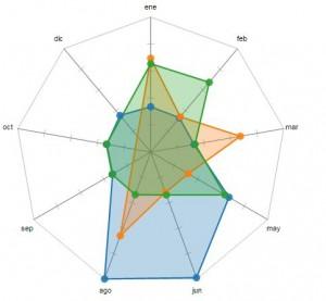 Qlik Branch_d3 Radar Chart