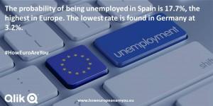 Arbeitslosigkeit in der EU - Analyse von Qlik
