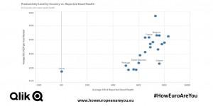 Produktivität vs Gesundheit in Europa: Qlik-App gibt Auskunft