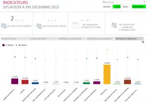 SNCF entscheidet sich für HR-Analysen mit Qlik