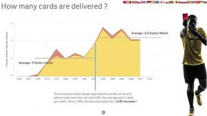 App visualisiert historische Fußballdaten saktuelle Spielergebnisse der Europameisterschaft