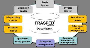 FRASPED Auftragsautomatisierung für Speditions- und Logistikunternehmen