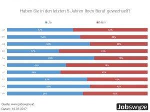 Jobswype Umfrage hat ergeben: Die meisten Berufswechsler gibt es in Ungarn